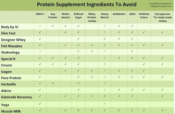 Is Your Protein Shake Killing You?