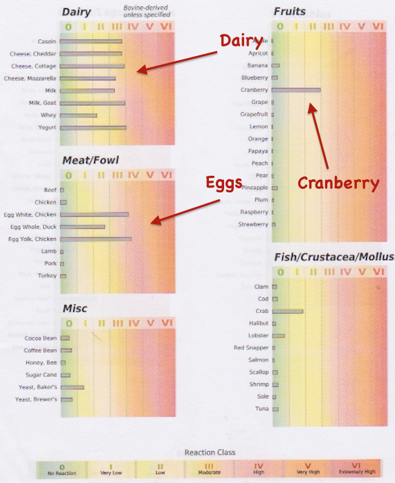Shows that I am highly sensitive to cranberries, dairy and eggs.