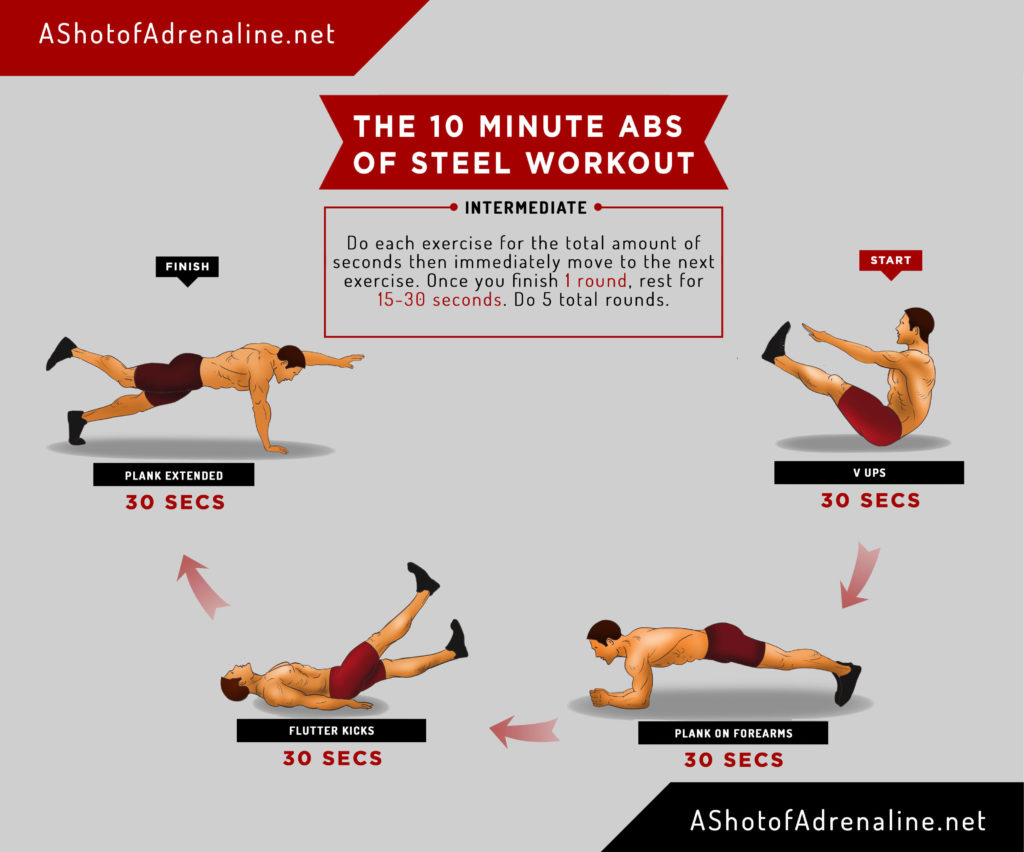 The 10 Minute Abs of Steel Workout in Infographic form
